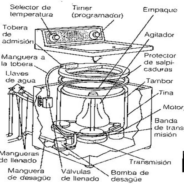 Lavadoras, diagrama